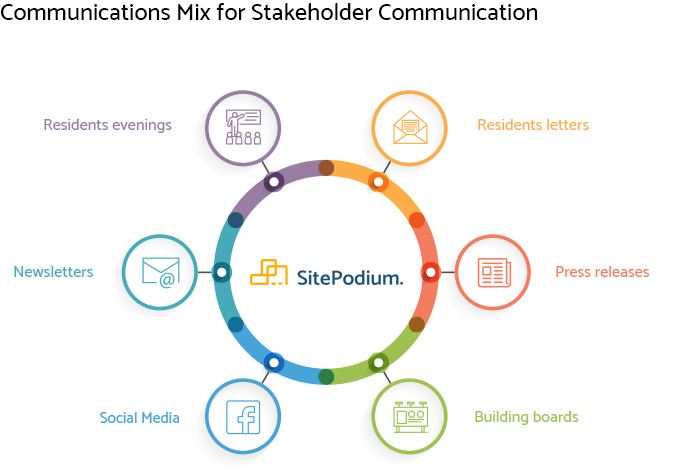 Communications mix stakeholder communication
